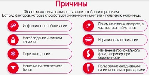 Причины развития молочницы