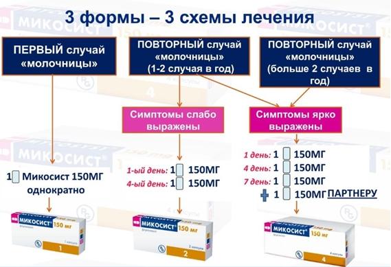 Схемы лечения препаратом