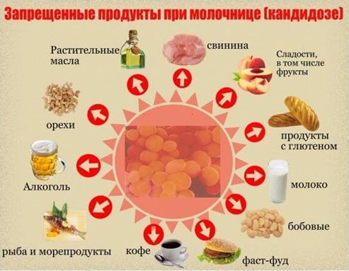 Продукты, которые нужно исключить